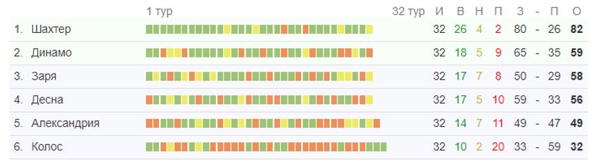 Турнирная таблица УПЛ
