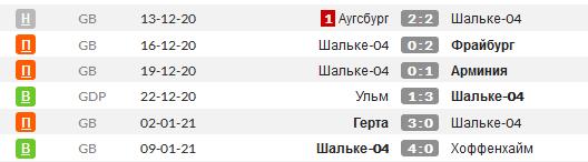 Статистика последних матчей Шальке