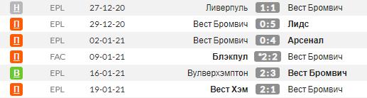 Статистика последних игр Вест Бромвича