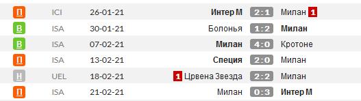 Статистика последних матчей Милана
