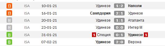 Статистика последних игр Ундинезе