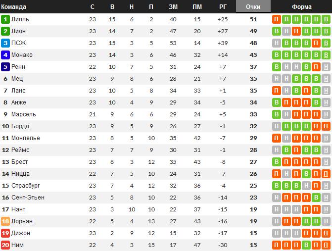 Турнирная таблица Лиги 1 к моменту матча