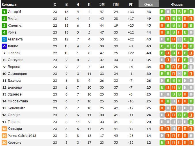 Турнирная таблица Серии A перед матчем Рома - Милан