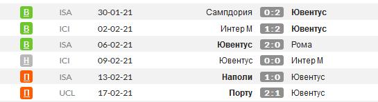 Статистика последних игр Ювентуса