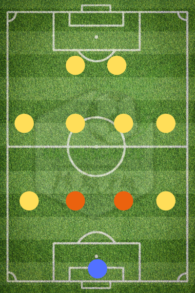 Центральные защитники в схеме 4-4-2