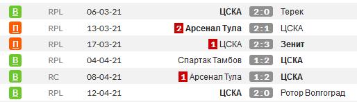 Статистика последних игр ЦСКА