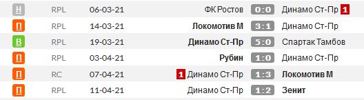 Статистика последних игр ФК Сочи
